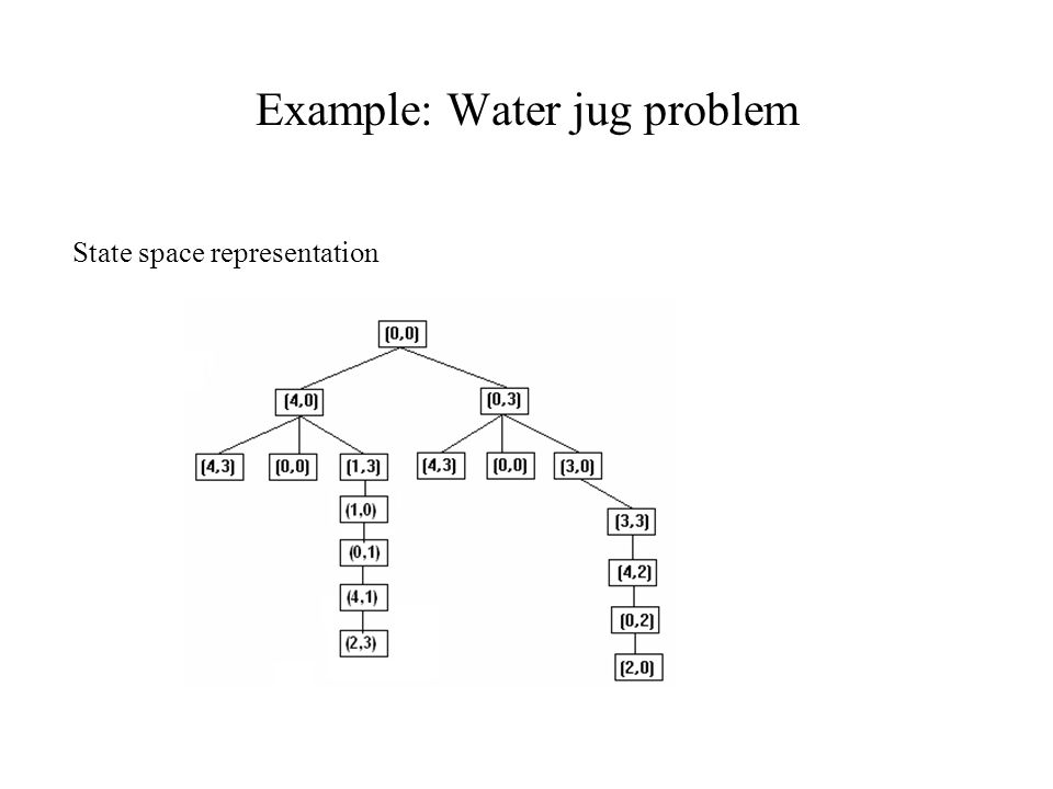 Example: Water jug problem
