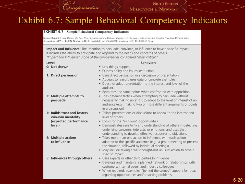 Exhibit 6.7: Sample Behavioral Competency Indicators