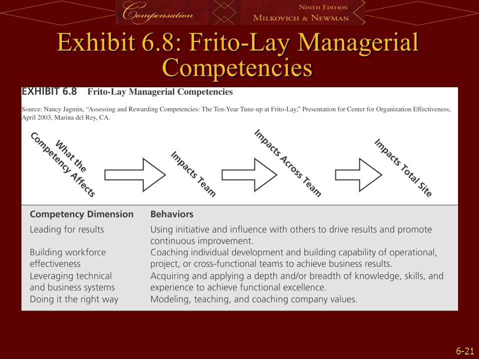 Exhibit 6.8: Frito-Lay Managerial Competencies