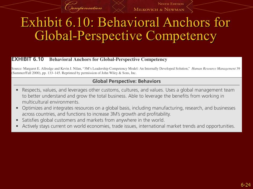 Exhibit 6.10: Behavioral Anchors for Global-Perspective Competency