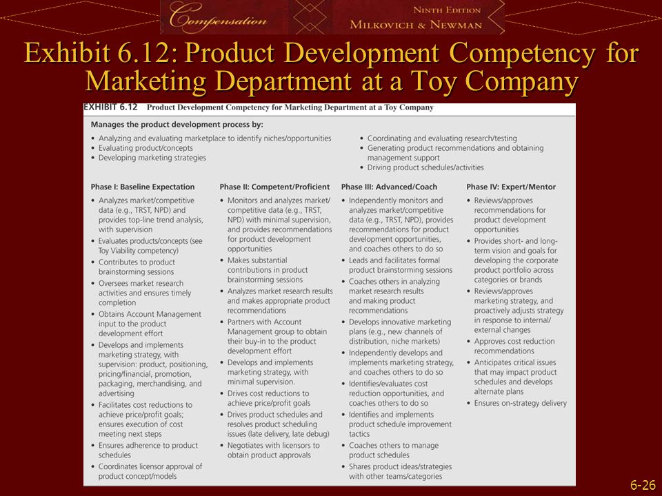 Exhibit 6.12: Product Development Competency for Marketing Department at a Toy Company