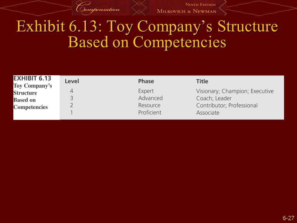 Exhibit 6.13: Toy Company's Structure Based on Competencies