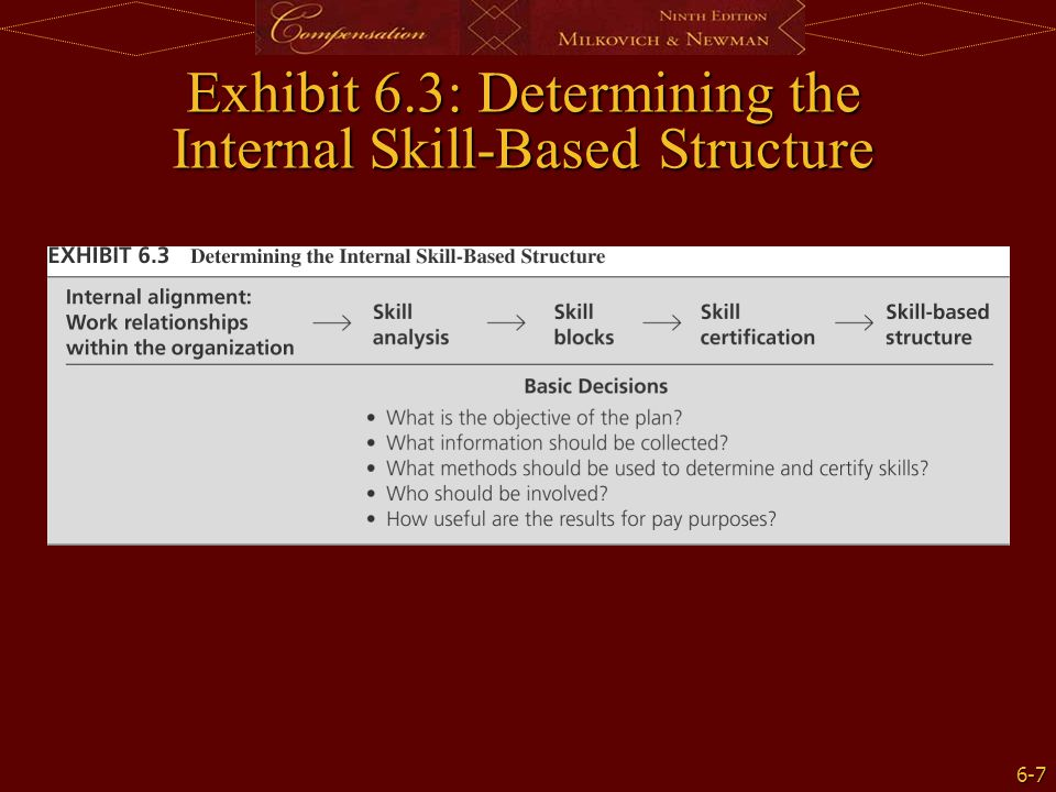 Exhibit 6.3: Determining the Internal Skill-Based Structure