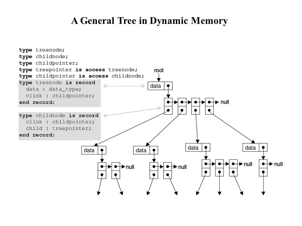 A General Tree in Dynamic Memory