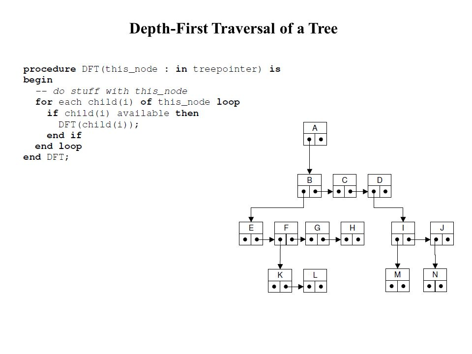 Depth-First Traversal of a Tree