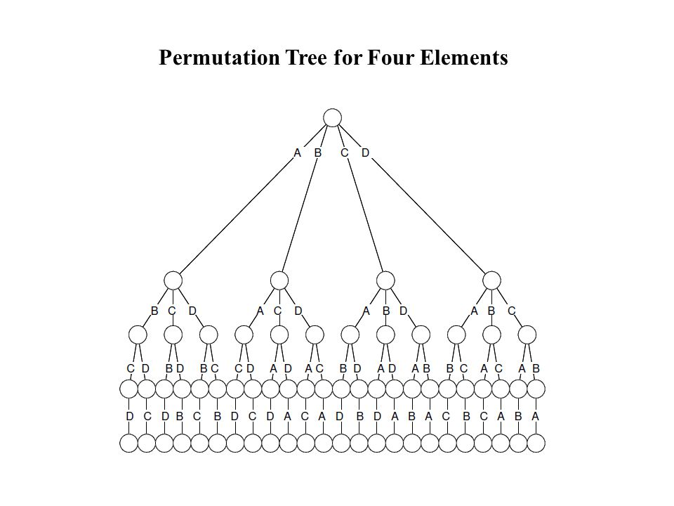 Permutation Tree for Four Elements