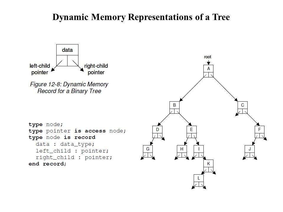 Dynamic Memory Representations of a Tree