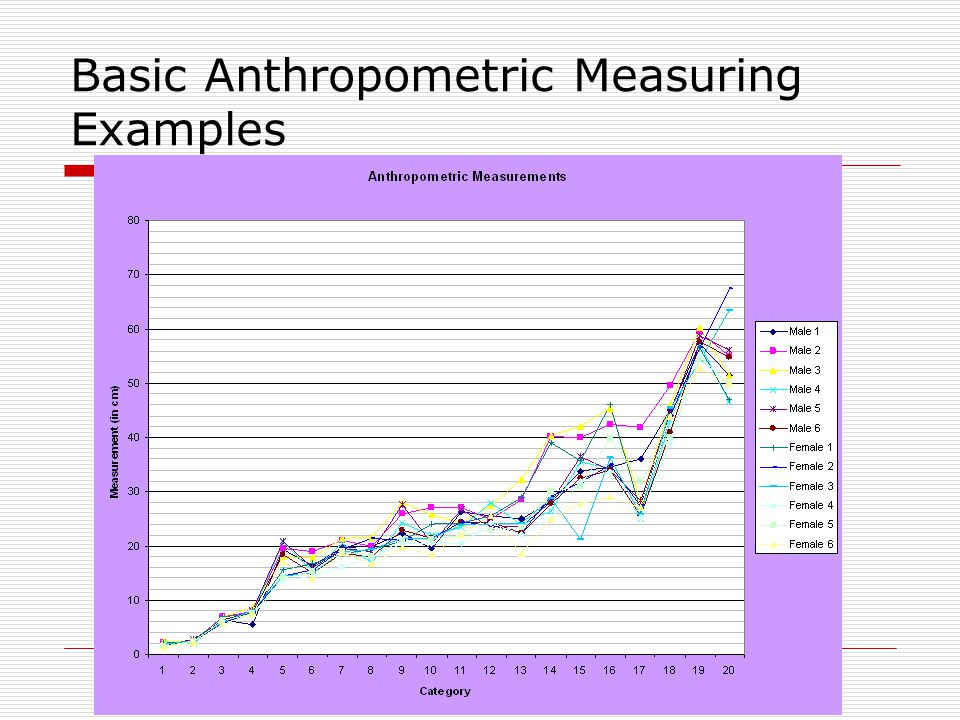 Basic Anthropometric Measuring Examples