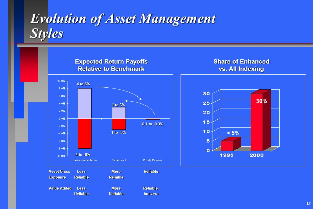 Evolution of Asset Management Styles