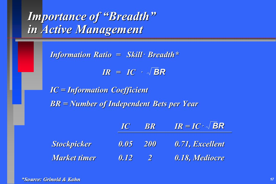 Importance of Breadth in Active Management