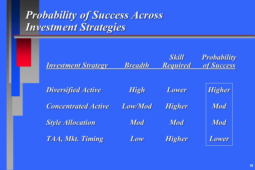 Probability of Success Across Investment Strategies