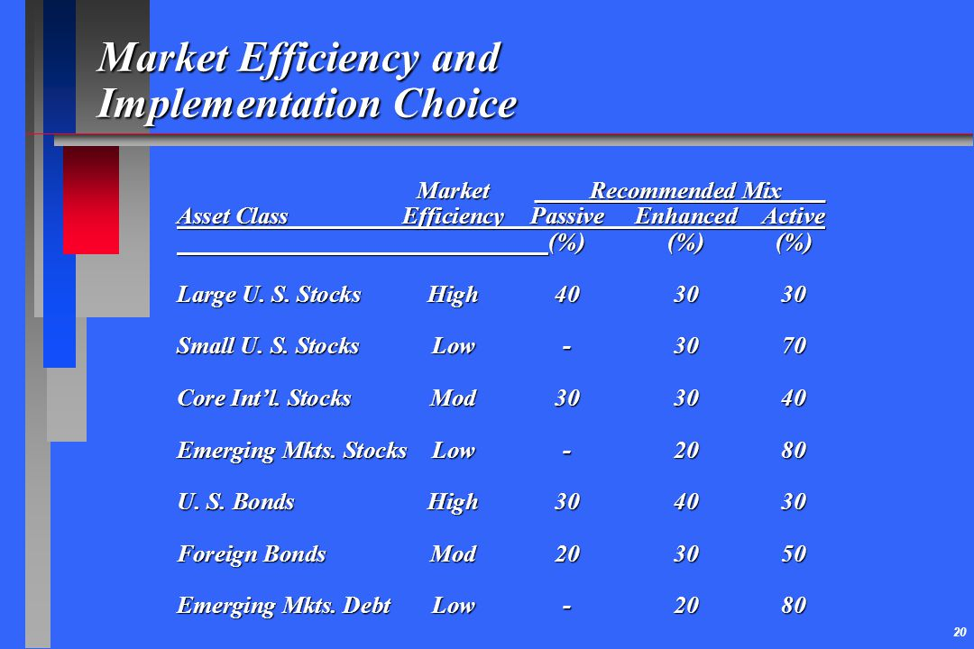 Market Efficiency and Implementation Choice