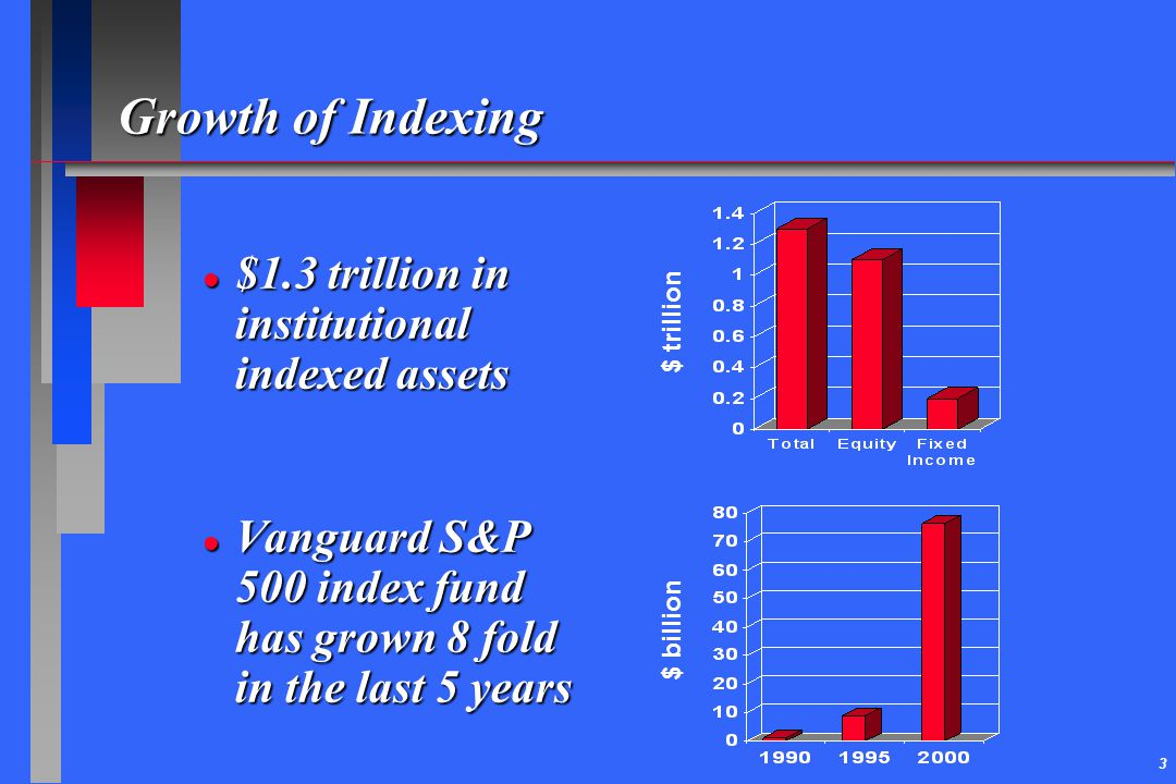 Growth of Indexing $1.3 trillion in institutional indexed assets