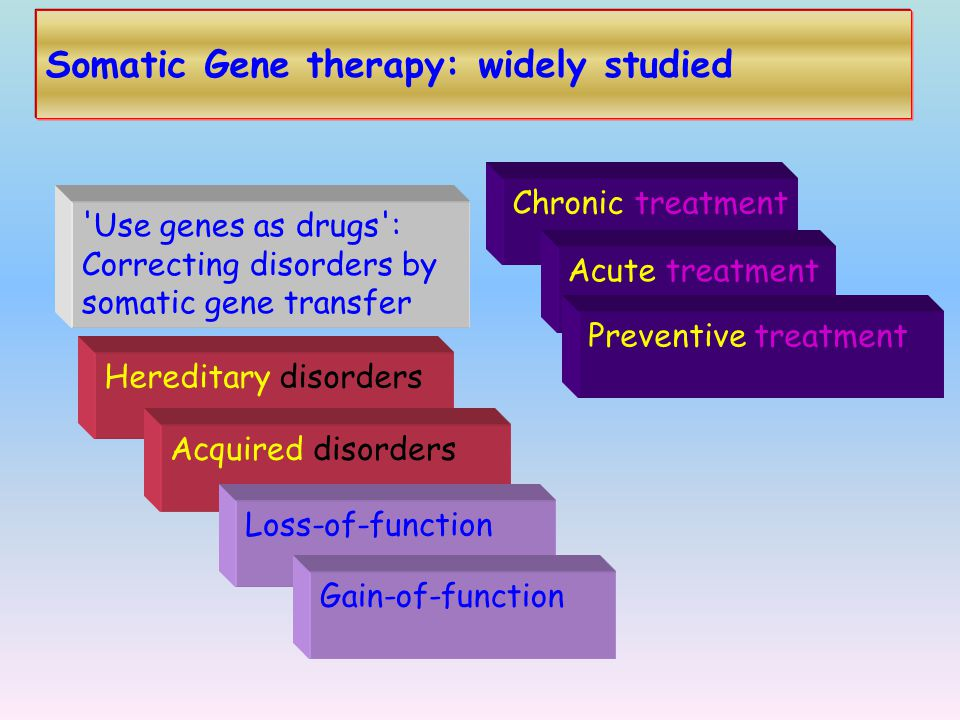 Somatic Gene therapy: widely studied