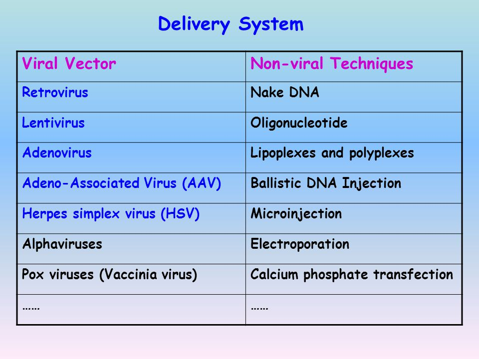 Delivery System Viral Vector Non-viral Techniques Retrovirus Nake DNA