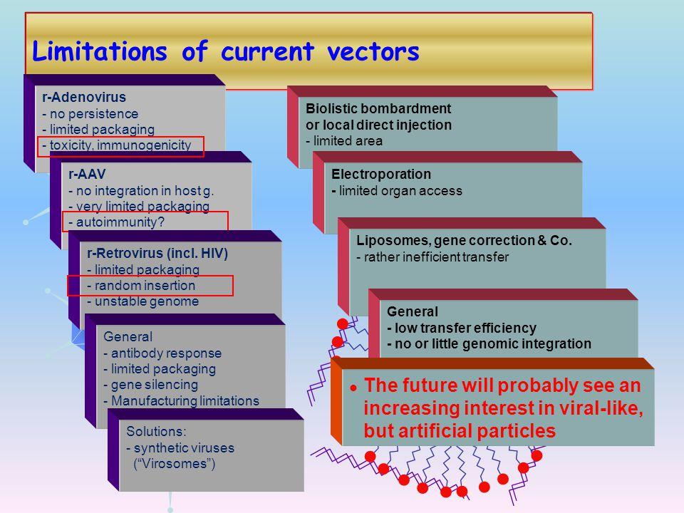 Limitations of current vectors