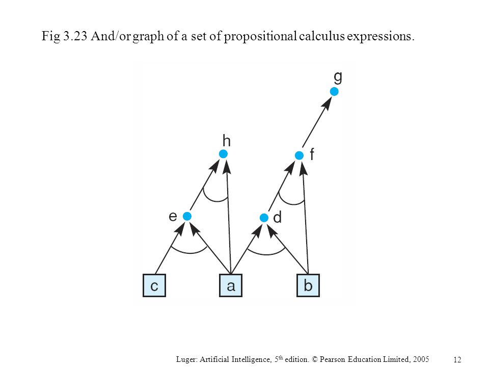 Fig 3.23 And/or graph of a set of propositional calculus expressions.