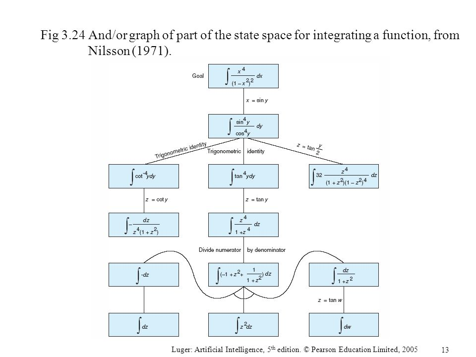 Fig 3.24 And/or graph of part of the state space for integrating a function, from Nilsson (1971).
