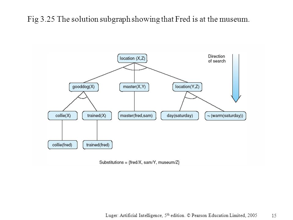 Fig 3.25 The solution subgraph showing that Fred is at the museum.