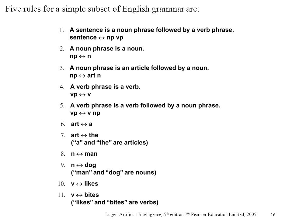 Five rules for a simple subset of English grammar are:
