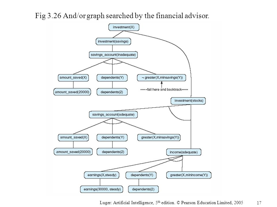Fig 3.26 And/or graph searched by the financial advisor.