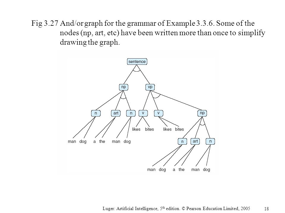 Fig 3.27 And/or graph for the grammar of Example 3.3.6. Some of the nodes (np, art, etc) have been written more than once to simplify drawing the graph.