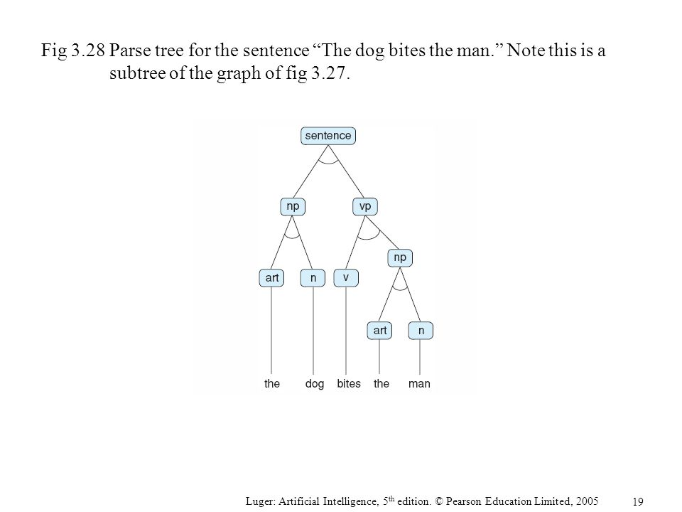 Fig 3. 28. Parse tree for the sentence The dog bites the man