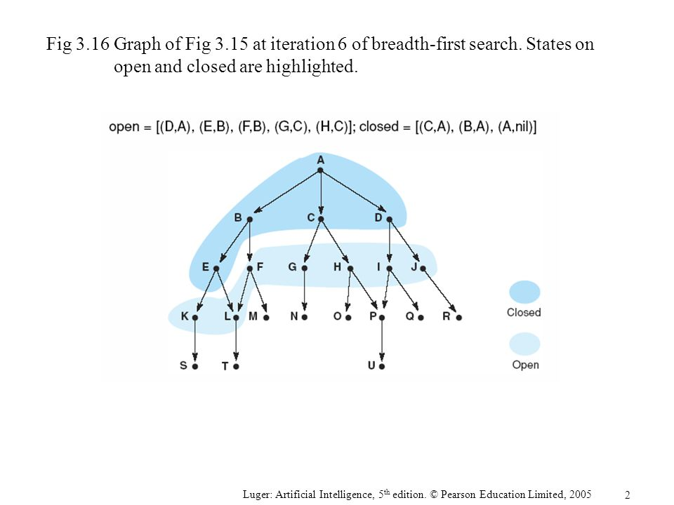 Fig 3. 16. Graph of Fig 3. 15 at iteration 6 of breadth-first search