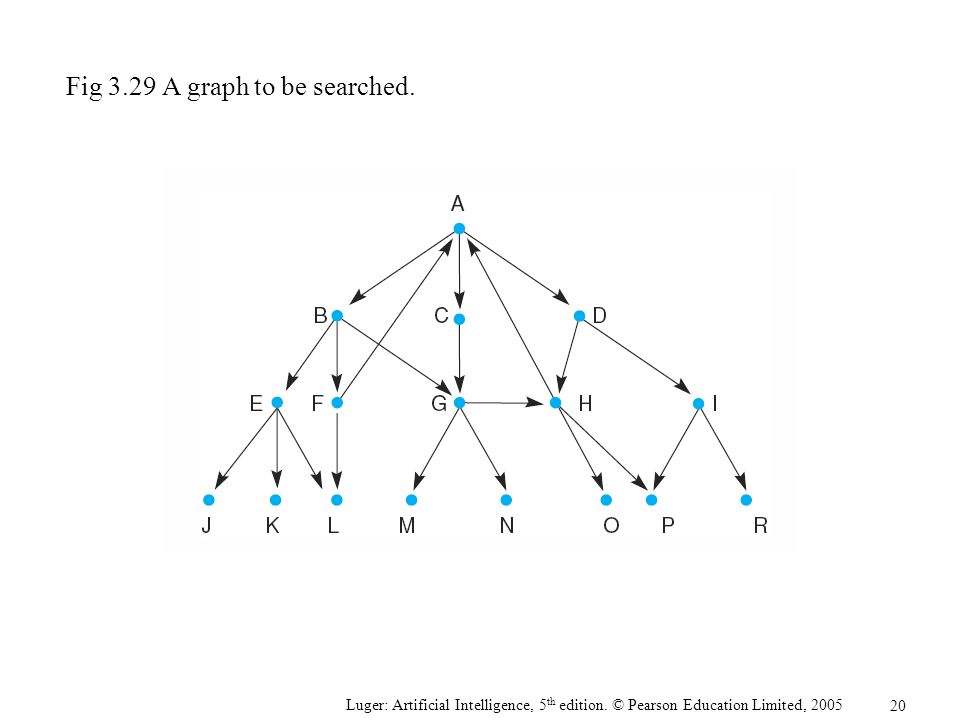 Fig 3.29 A graph to be searched.