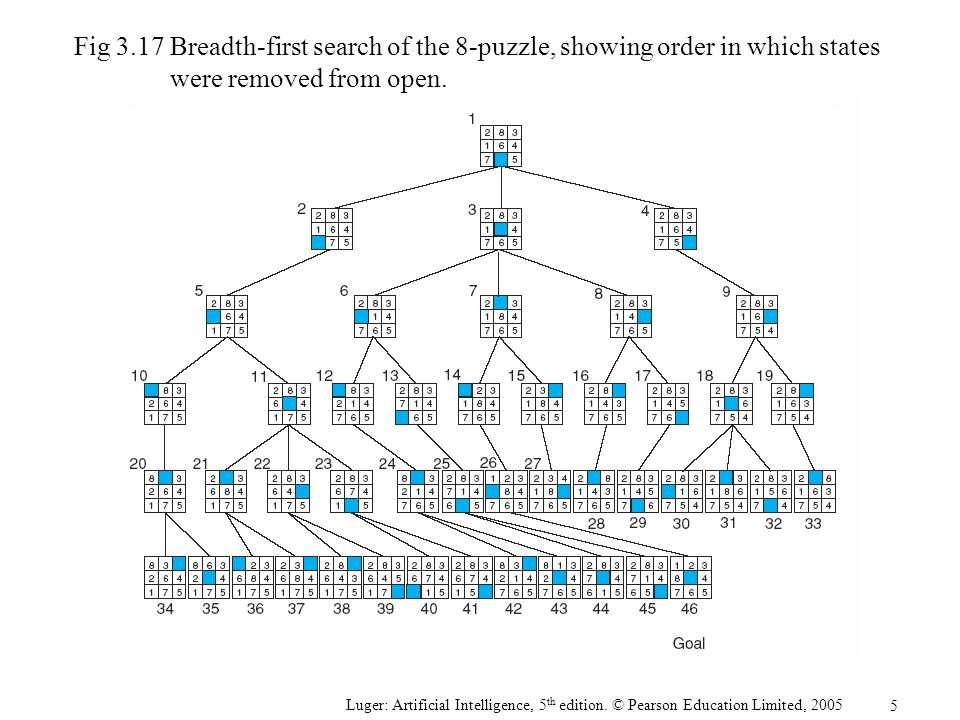 Fig 3.17 Breadth-first search of the 8-puzzle, showing order in which states were removed from open.