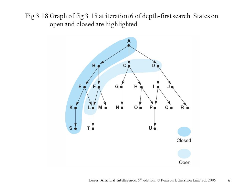 Fig 3. 18. Graph of fig 3. 15 at iteration 6 of depth-first search