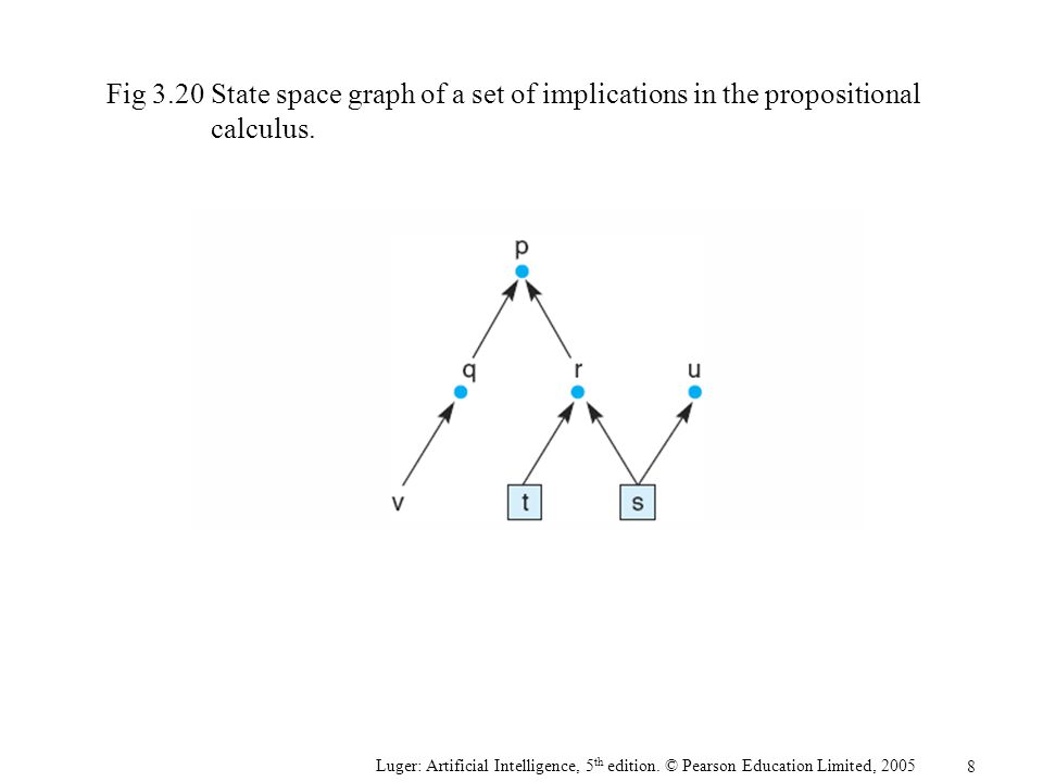 Fig 3.20 State space graph of a set of implications in the propositional calculus.