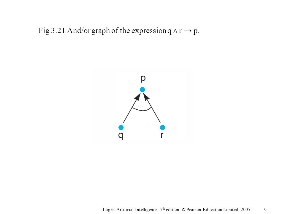 Fig 3.21 And/or graph of the expression q Λ r → p.