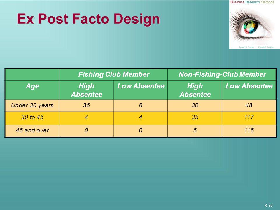 Non-Fishing-Club Member