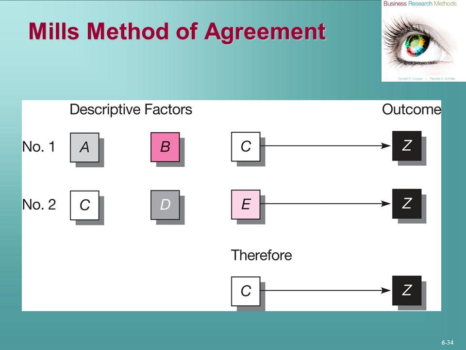 Mills Method of Agreement