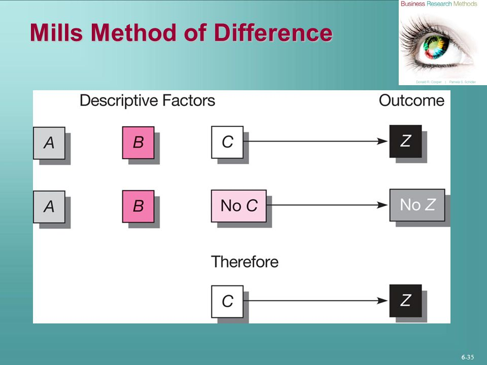 Mills Method of Difference