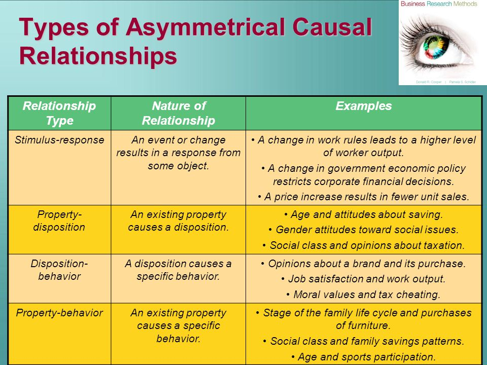 Types of Asymmetrical Causal Relationships