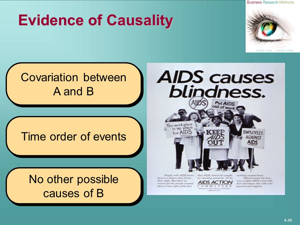 Evidence of Causality Covariation between A and B Time order of events