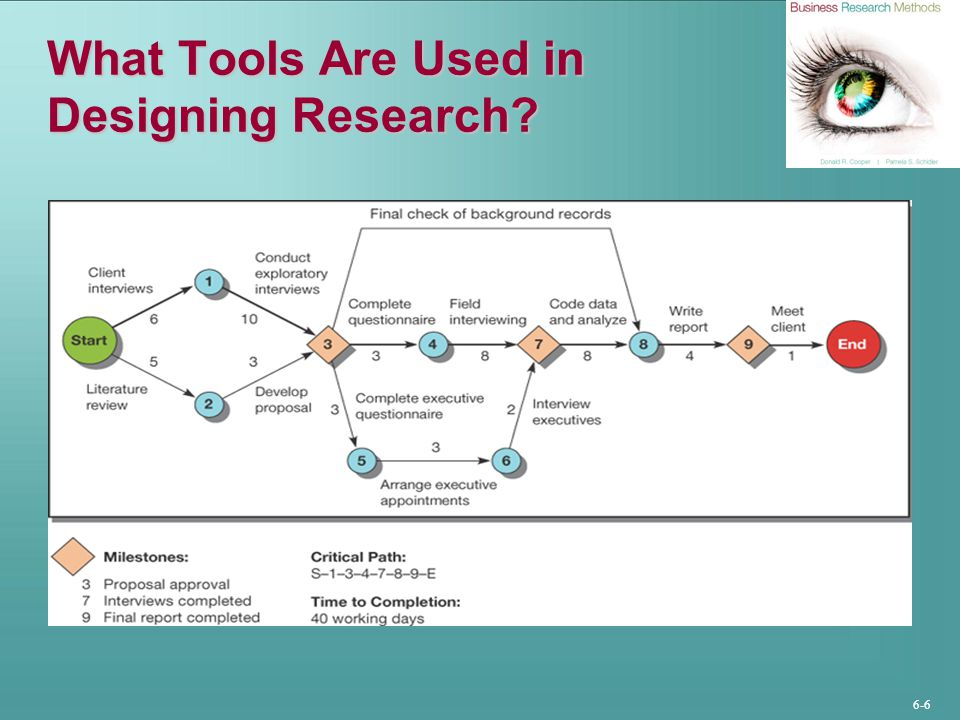 What Tools Are Used in Designing Research
