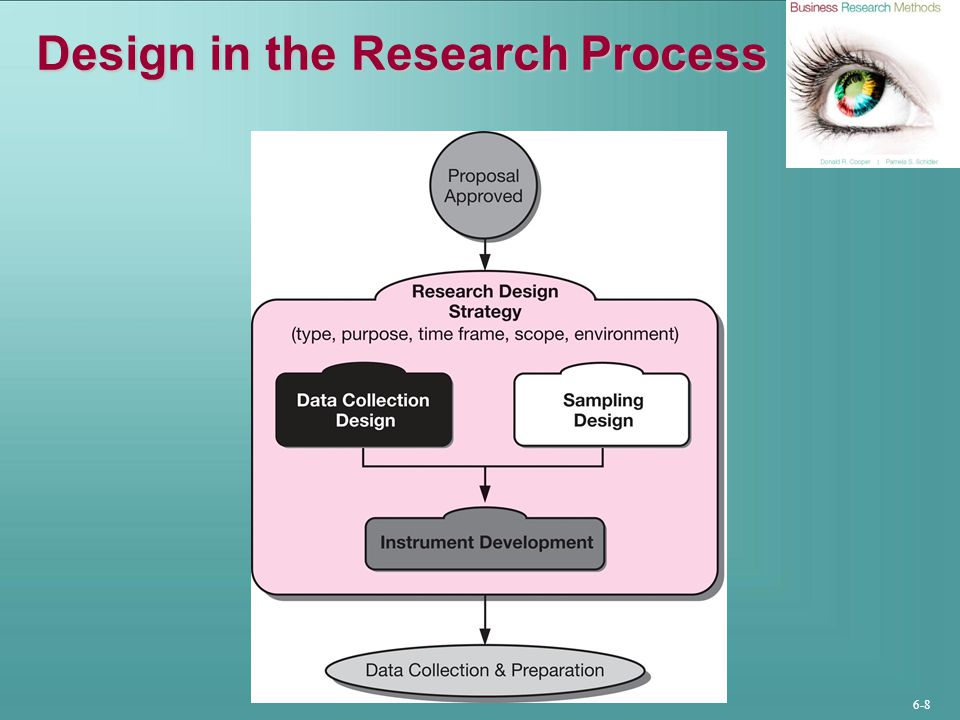 Design in the Research Process