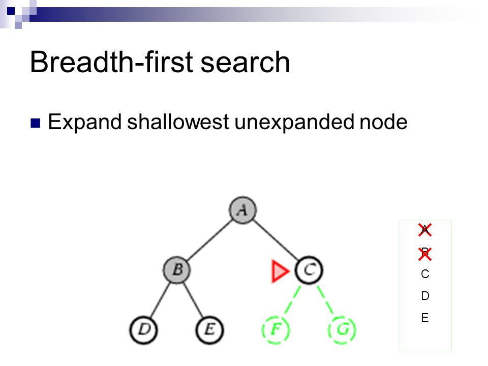 Breadth-first search Expand shallowest unexpanded node A B C D E