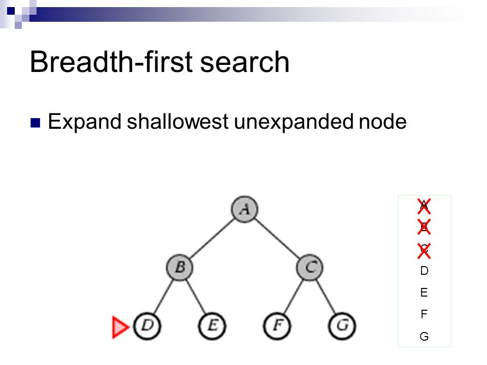 Breadth-first search Expand shallowest unexpanded node A B C D E F G