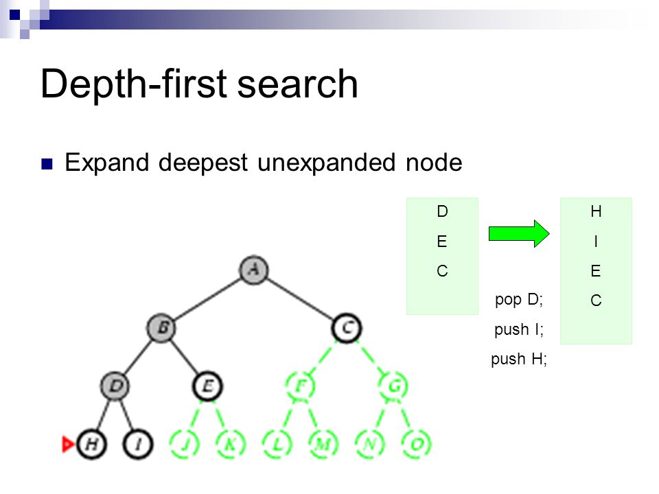 Depth-first search Expand deepest unexpanded node D E C H I E C pop D;