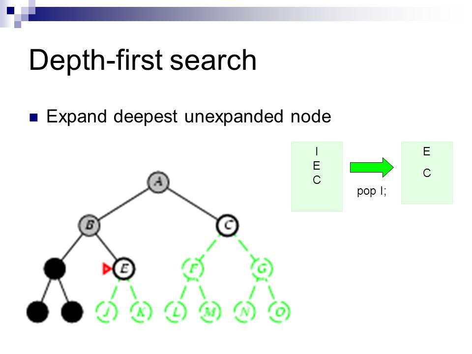 Depth-first search Expand deepest unexpanded node I E C E C pop I;
