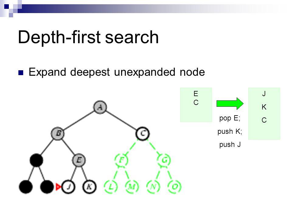 Depth-first search Expand deepest unexpanded node E C J K C pop E;