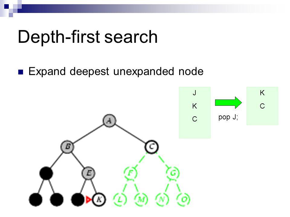 Depth-first search Expand deepest unexpanded node J K C K C pop J;
