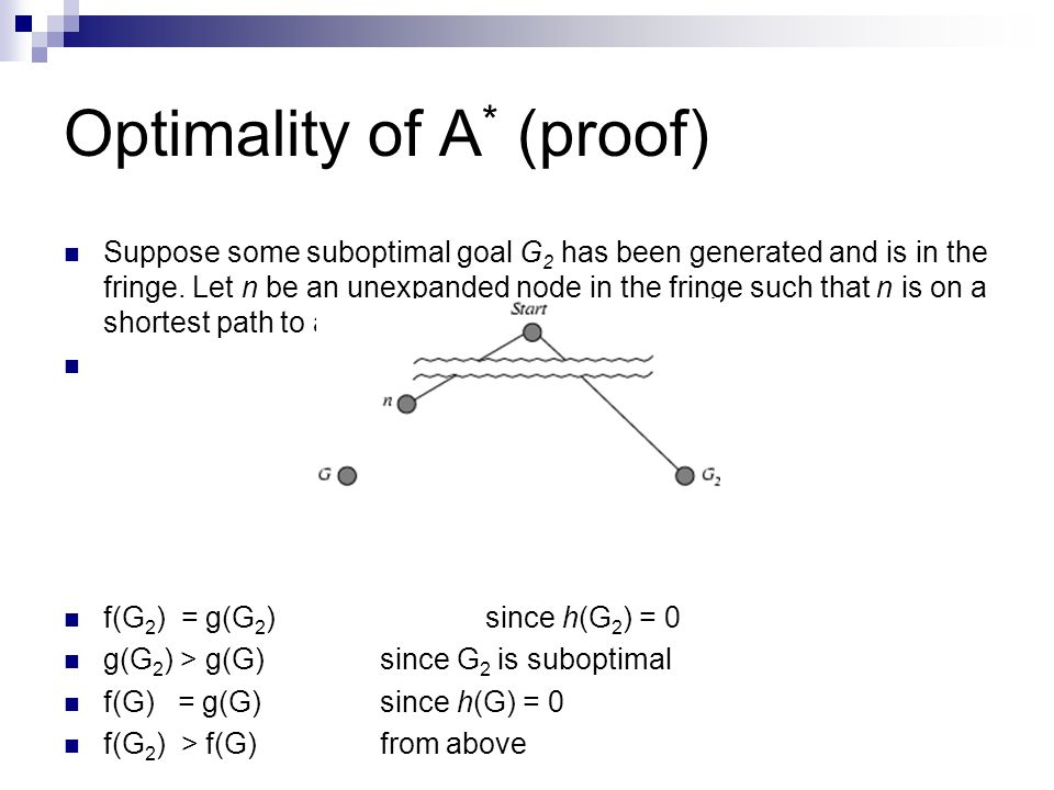 Optimality of A* (proof)
