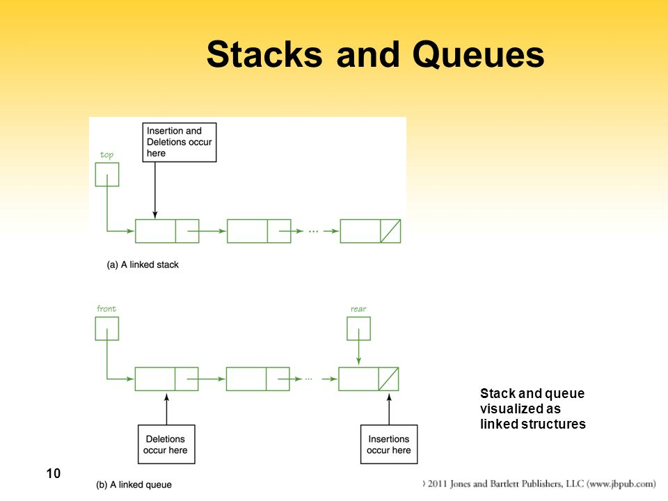 Stacks and Queues Stack and queue visualized as linked structures