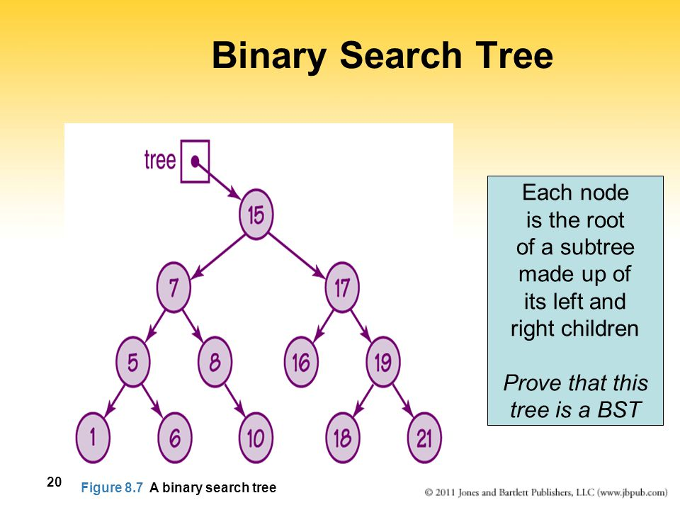 Binary Search Tree Each node is the root of a subtree made up of