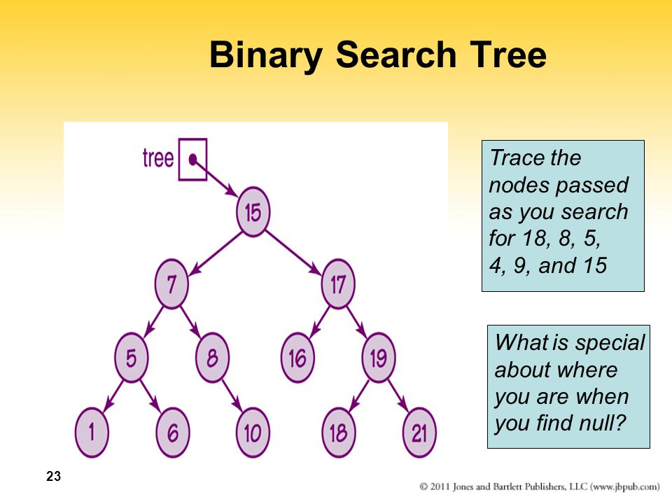 Binary Search Tree Trace the nodes passed as you search for 18, 8, 5,